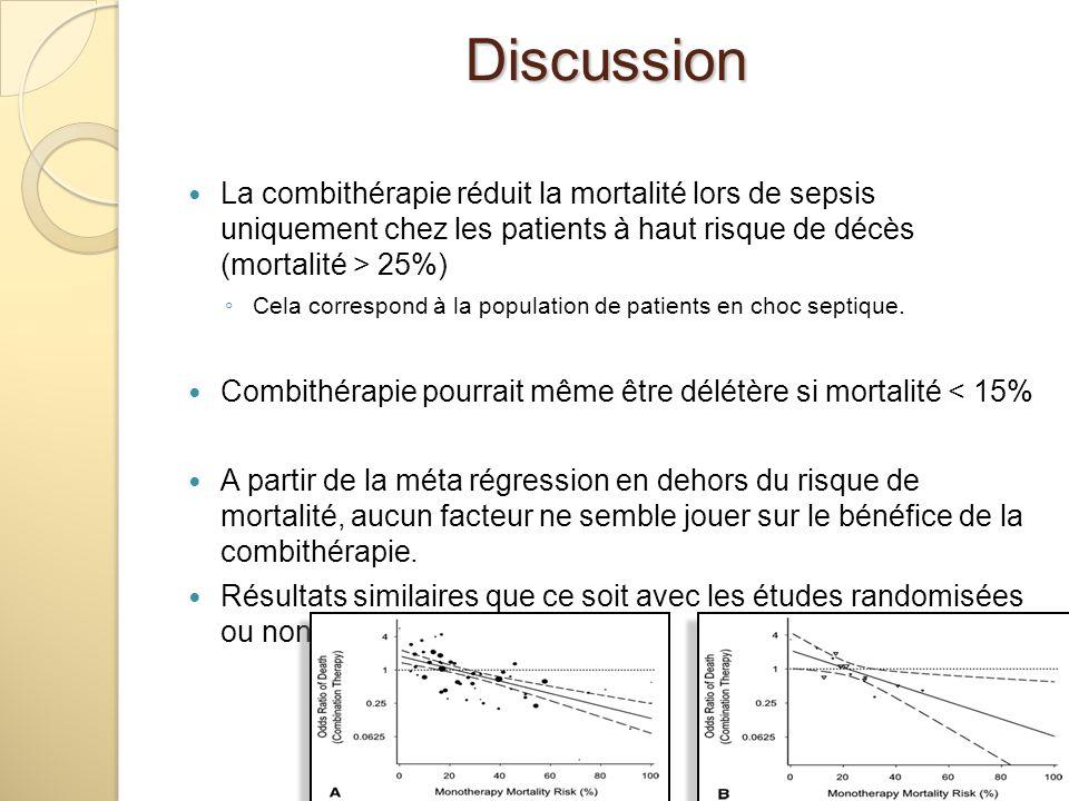 La combithérapie réduit la mortalité lors de sepsis uniquement chez les patients à haut risque de décès (mortalité > 25%) Cela correspond à la populat