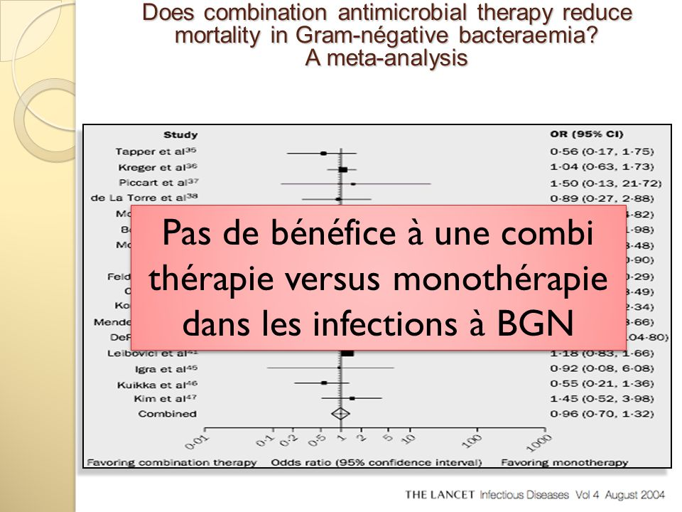 Pas de bénéfice à une combi thérapie versus monothérapie dans les infections à BGN Pas de bénéfice à une combi thérapie versus monothérapie dans les i