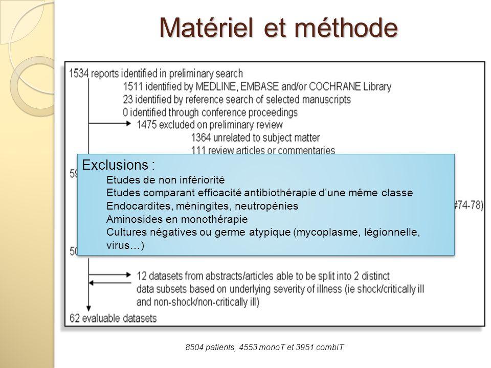 8504 patients, 4553 monoT et 3951 combiT Exclusions : Etudes de non infériorité Etudes comparant efficacité antibiothérapie dune même classe Endocardi