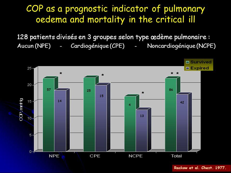 COP as a prognostic indicator of pulmonary oedema and mortality in the critical ill 128 patients divisés en 3 groupes selon type œdème pulmonaire : Au