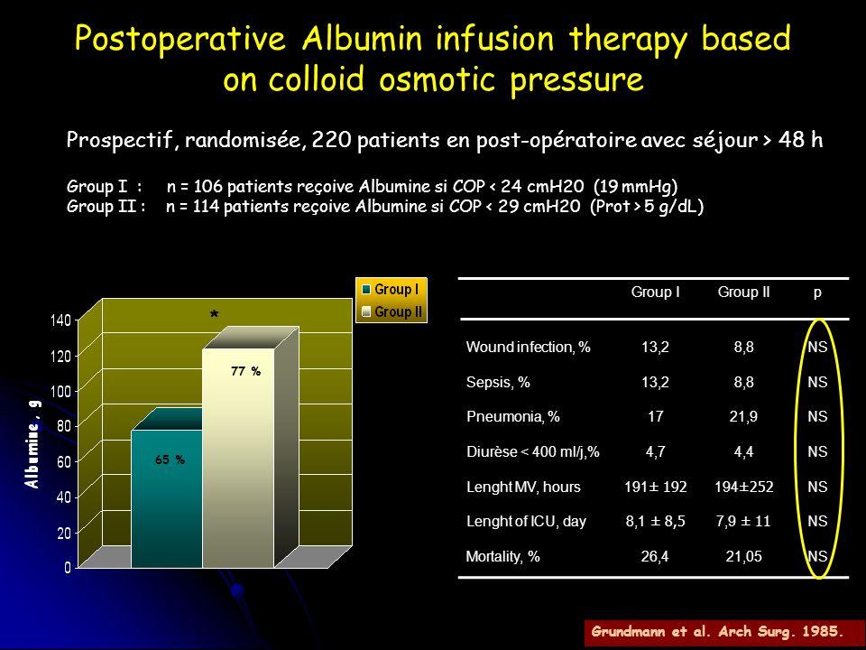 Postoperative Albumin infusion therapy based on colloid osmotic pressure Prospectif, randomisée, 220 patients en post-opératoire avec séjour > 48 h Gr