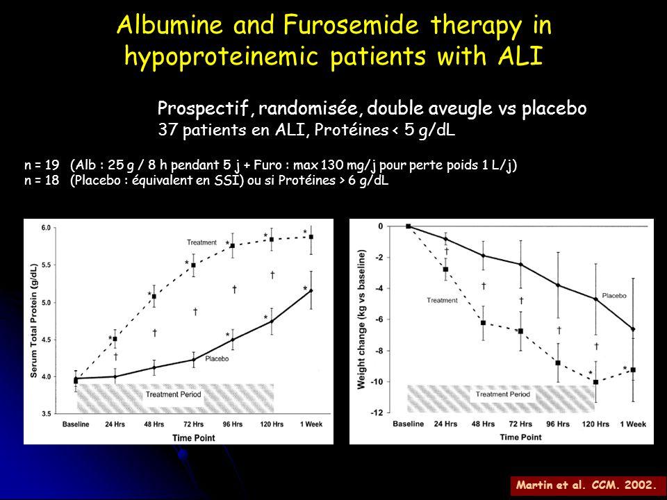 Albumine and Furosemide therapy in hypoproteinemic patients with ALI Prospectif, randomisée, double aveugle vs placebo 37 patients en ALI, Protéines <
