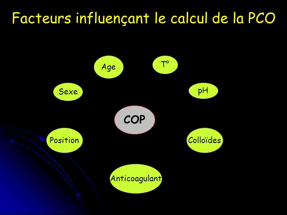 Facteurs influençant le calcul de la PCO COP Age Colloïdes Anticoagulant Sexe pH T° Position