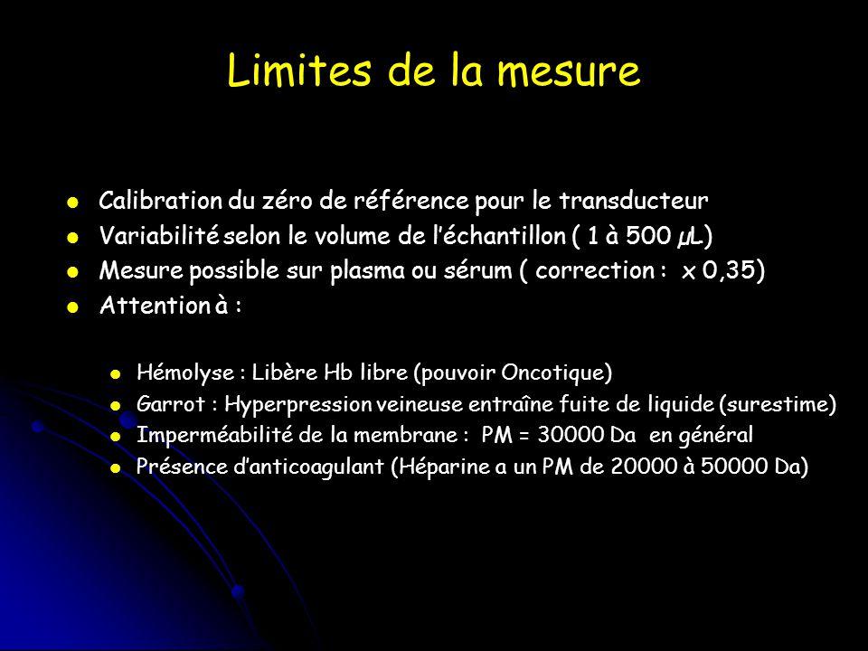 Limites de la mesure Calibration du zéro de référence pour le transducteur Variabilité selon le volume de léchantillon ( 1 à 500 µL) Mesure possible s