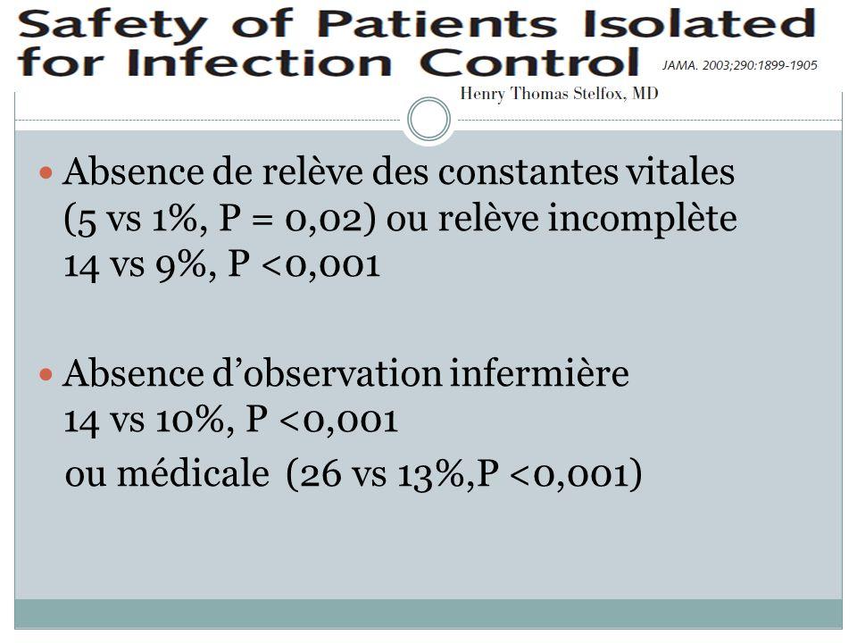 Absence de relève des constantes vitales (5 vs 1%, P = 0,02) ou relève incomplète 14 vs 9%, P <0,001 Absence dobservation infermière 14 vs 10%, P <0,001 ou médicale (26 vs 13%,P <0,001)