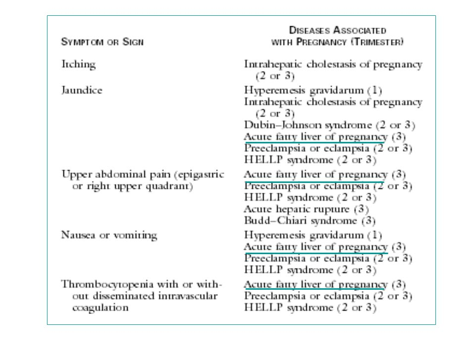 TABLE 1 Common signs and symptoms of acute fatty liver of pregnancy Jaundice >70% Abdominal pain (usually right upper quadrant, midepigastric or radiating to back) 50-60% Central nervous system (altered sensorium, confusion, disorientation, psychosis, restlessness, seizures or even coma) 60-80% Disseminated intravascular coagulation 55% Nausea and vomiting 50–60% Gastrointestinal bleeding 20–60% Acute renal failure 50% Oliguria 40–60% Tachycardia 50% Ko, Can J Gastroenterol Vol 20 No 1 January 2006