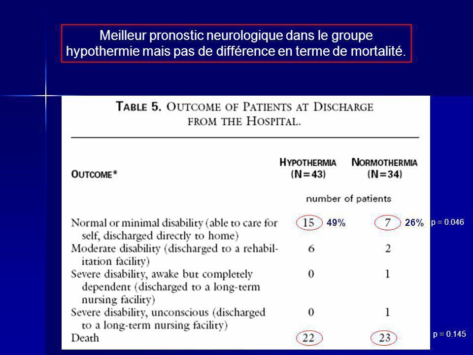 49%26% p = 0.046 51%68% p = 0.145 Meilleur pronostic neurologique dans le groupe hypothermie mais pas de différence en terme de mortalité.