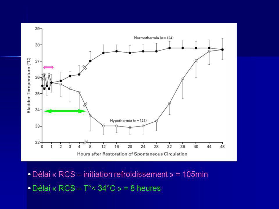 Délai « RCS – initiation refroidissement » = 105min Délai « RCS – T°< 34°C » = 8 heures