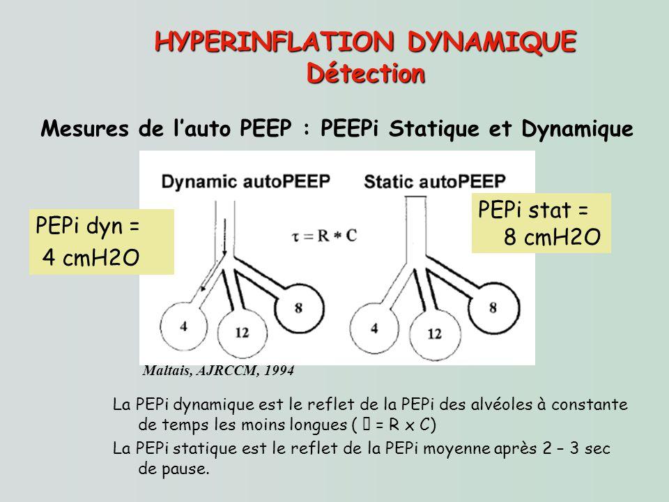 HYPERINFLATION DYNAMIQUE Détection Mesures de lauto PEEP : PEEPi Statique et Dynamique Maltais, AJRCCM, 1994 La PEPi dynamique est le reflet de la PEP