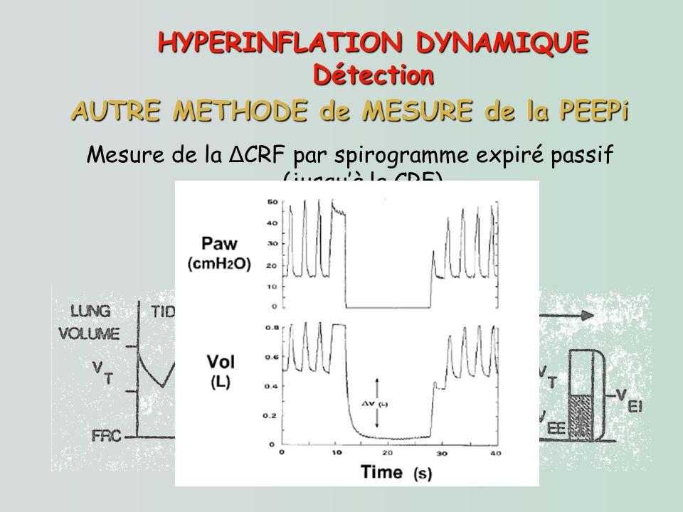 HYPERINFLATION DYNAMIQUE Détection Mesure de la Δ CRF par spirogramme expiré passif (jusquà la CRF) AUTRE METHODE de MESURE de la PEEPi