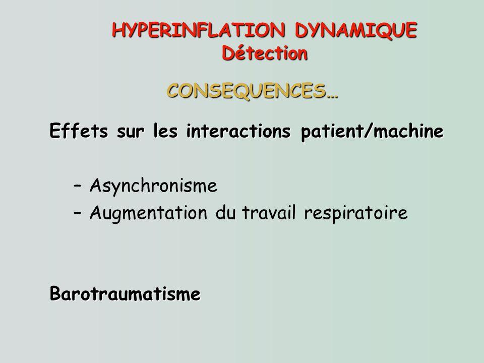 HYPERINFLATION DYNAMIQUE Détection Effets sur les interactions patient/machine –Asynchronisme –Augmentation du travail respiratoireBarotraumatisme CON