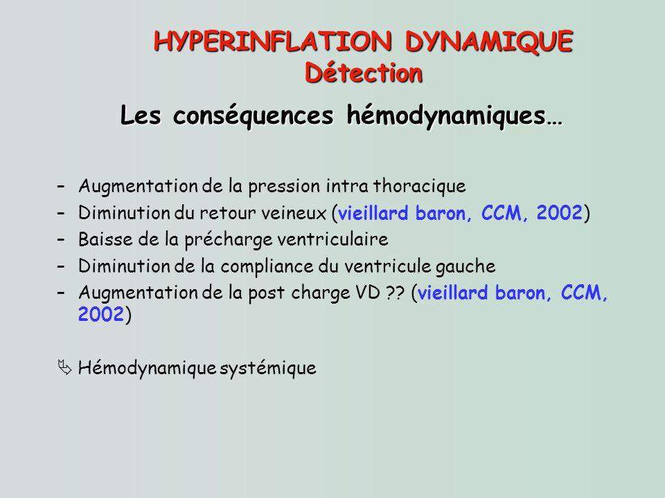 HYPERINFLATION DYNAMIQUE Détection Les conséquences hémodynamiques… –Augmentation de la pression intra thoracique –Diminution du retour veineux (vieil