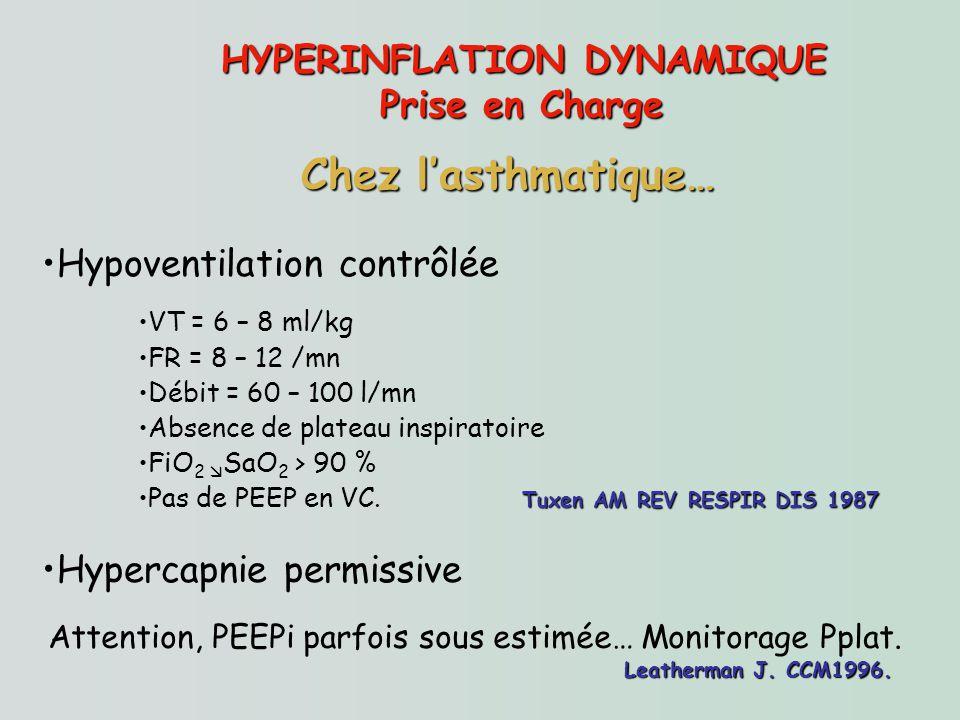 HYPERINFLATION DYNAMIQUE Prise en Charge Hypoventilation contrôlée VT = 6 – 8 ml/kg FR = 8 – 12 /mn Débit = 60 – 100 l/mn Absence de plateau inspirato