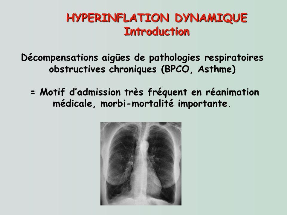 HYPERINFLATION DYNAMIQUE Introduction Décompensations aigües de pathologies respiratoires obstructives chroniques (BPCO, Asthme) = Motif dadmission tr