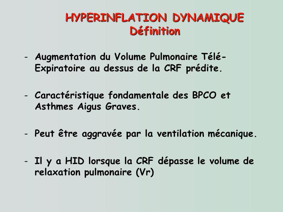 HYPERINFLATION DYNAMIQUE Définition -Augmentation du Volume Pulmonaire Télé- Expiratoire au dessus de la CRF prédite. -Caractéristique fondamentale de