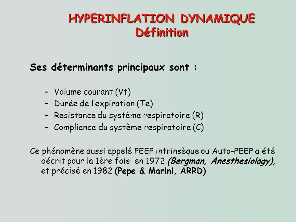 HYPERINFLATION DYNAMIQUE Définition Ses déterminants principaux sont : –Volume courant (Vt) –Durée de lexpiration (Te) –Resistance du système respirat