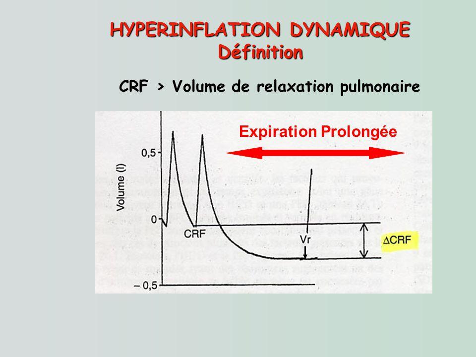 HYPERINFLATION DYNAMIQUE Définition Expiration Prolongée CRF > Volume de relaxation pulmonaire