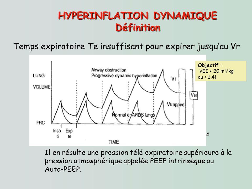 HYPERINFLATION DYNAMIQUE Définition Temps expiratoire Te insuffisant pour expirer jusquau Vr Il en résulte une pression télé expiratoire supérieure à