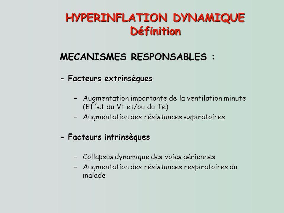 HYPERINFLATION DYNAMIQUE Définition MECANISMES RESPONSABLES : - Facteurs extrinsèques –Augmentation importante de la ventilation minute (Effet du Vt e