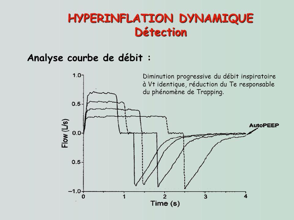 HYPERINFLATION DYNAMIQUE Détection Analyse courbe de débit : Diminution progressive du débit inspiratoire à Vt identique, réduction du Te responsable