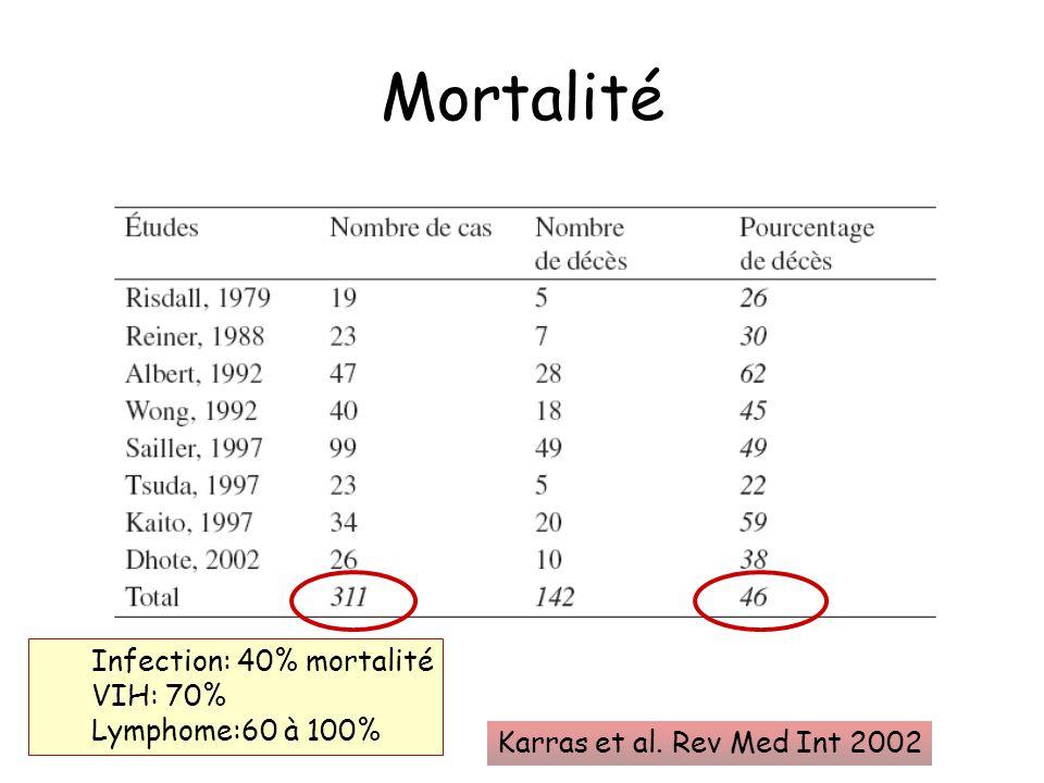 Mortalité Karras et al. Rev Med Int 2002 Infection: 40% mortalité VIH: 70% Lymphome:60 à 100%