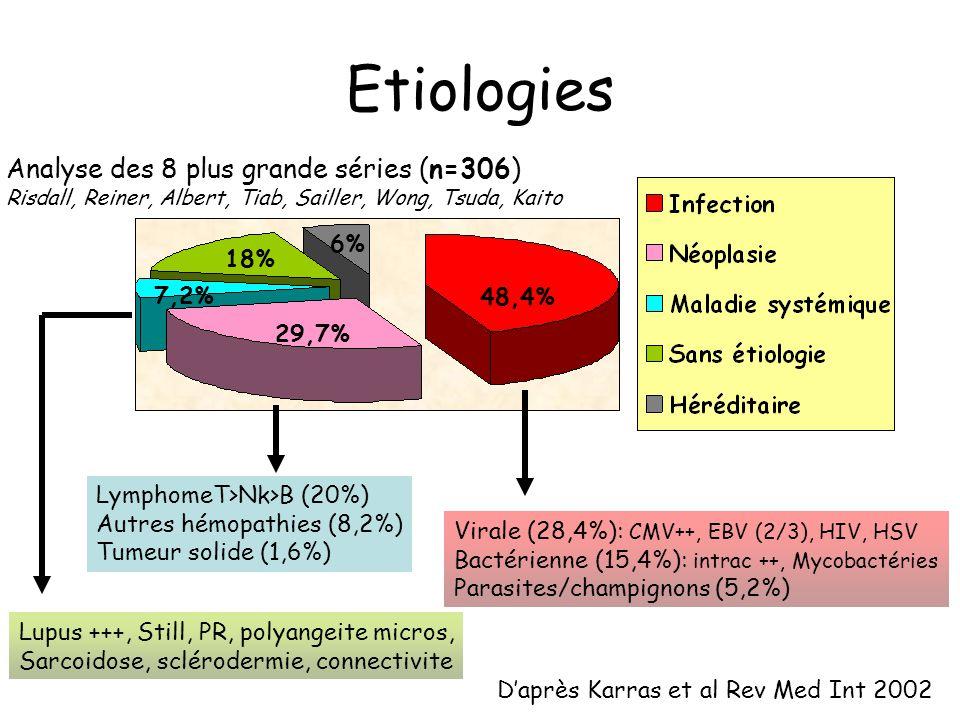 Etiologies 48,4% 29,7% 18% 6% 7,2% Daprès Karras et al Rev Med Int 2002 Analyse des 8 plus grande séries (n=306) Risdall, Reiner, Albert, Tiab, Saille