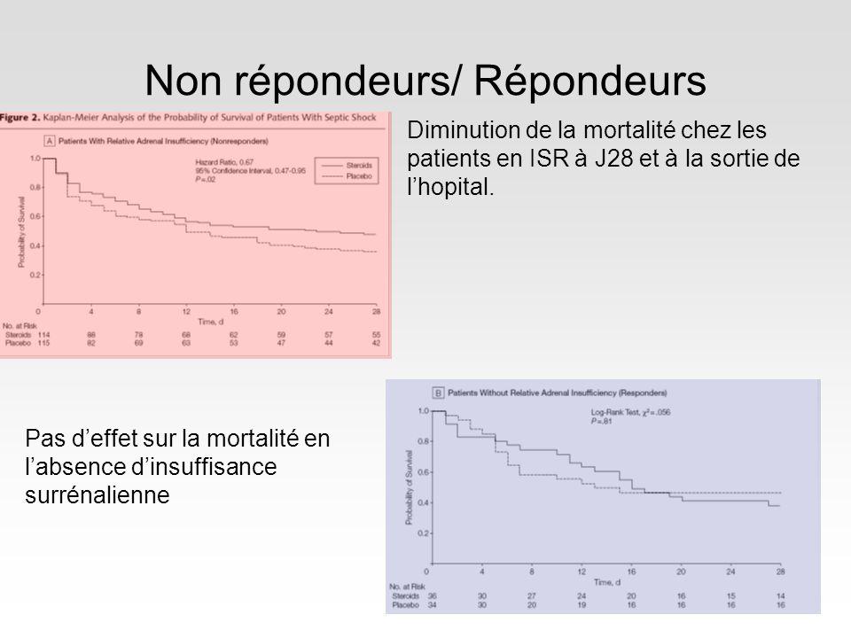 Non répondeurs/ Répondeurs Diminution de la mortalité chez les patients en ISR à J28 et à la sortie de lhopital. Pas deffet sur la mortalité en labsen