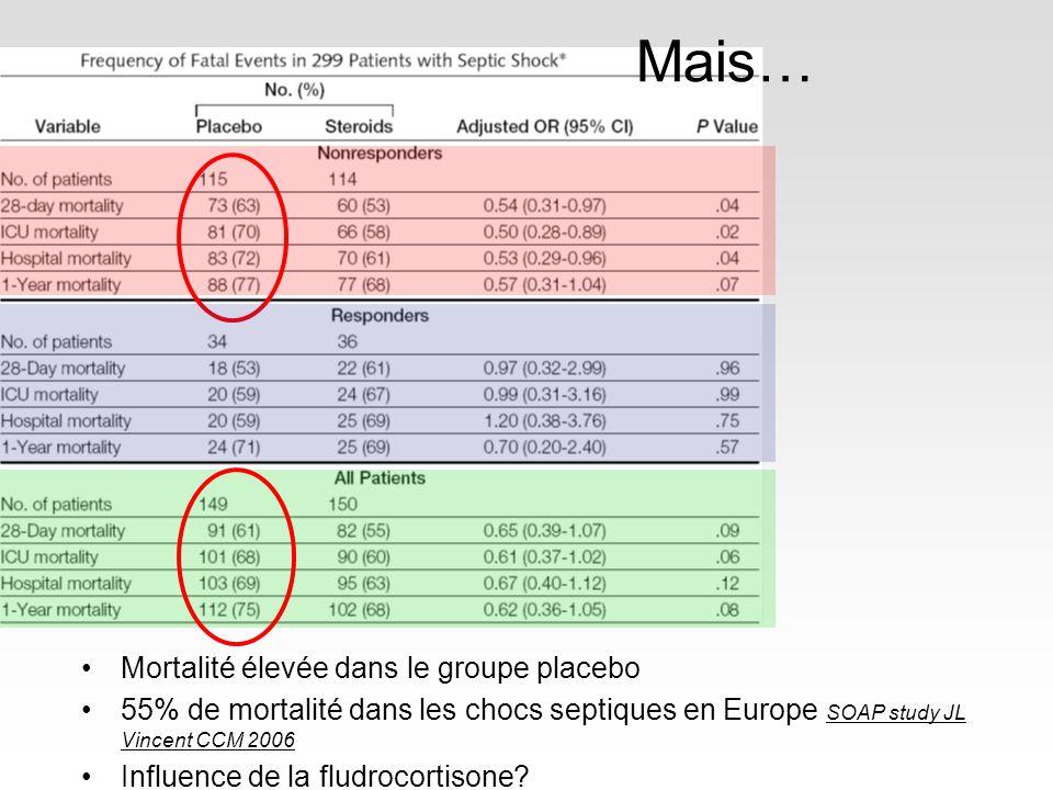 Mais… Mortalité élevée dans le groupe placebo 55% de mortalité dans les chocs septiques en Europe SOAP study JL Vincent CCM 2006 Influence de la fludrocortisone?