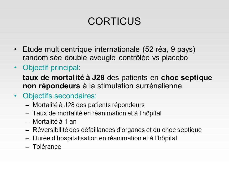 CORTICUS Etude multicentrique internationale (52 réa, 9 pays) randomisée double aveugle contrôlée vs placebo Objectif principal: taux de mortalité à J