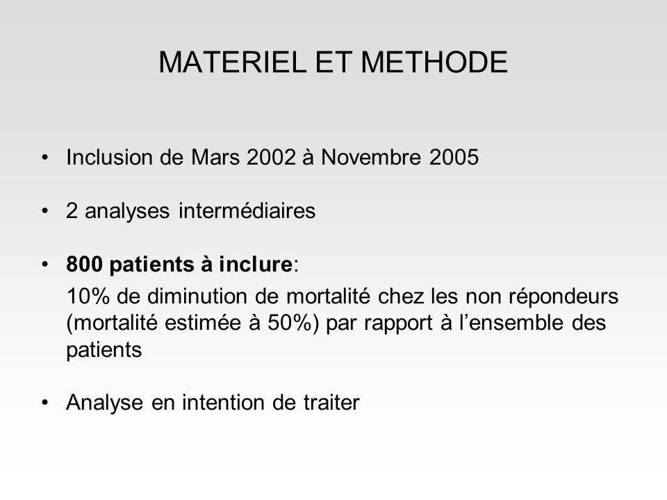MATERIEL ET METHODE Inclusion de Mars 2002 à Novembre 2005 2 analyses intermédiaires 800 patients à inclure: 10% de diminution de mortalité chez les non répondeurs (mortalité estimée à 50%) par rapport à lensemble des patients Analyse en intention de traiter