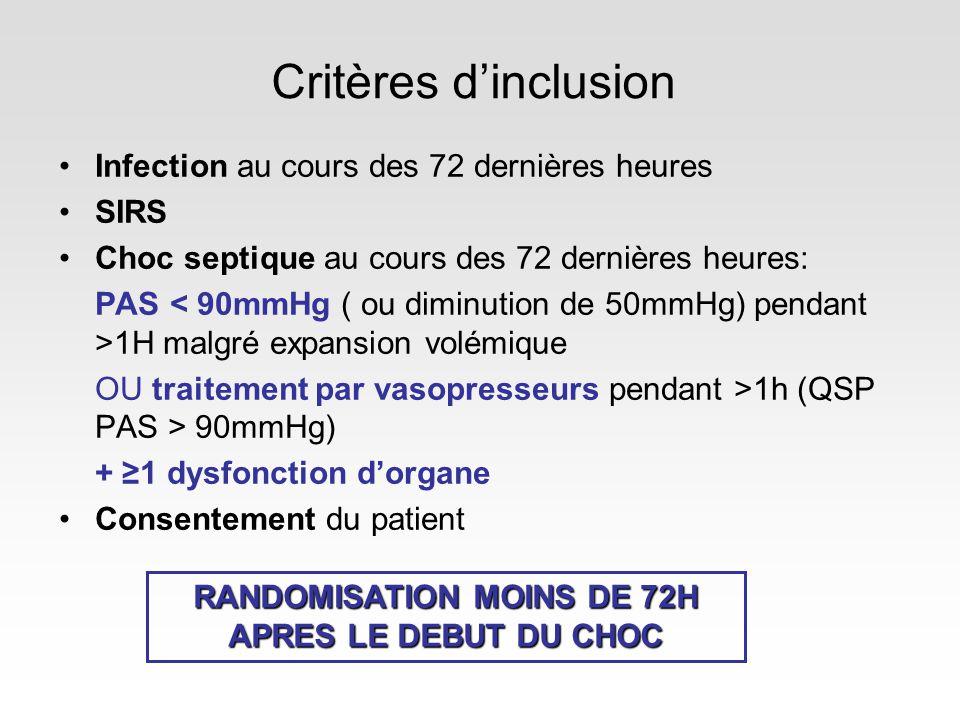Critères dinclusion Infection au cours des 72 dernières heures SIRS Choc septique au cours des 72 dernières heures: PAS 1H malgré expansion volémique