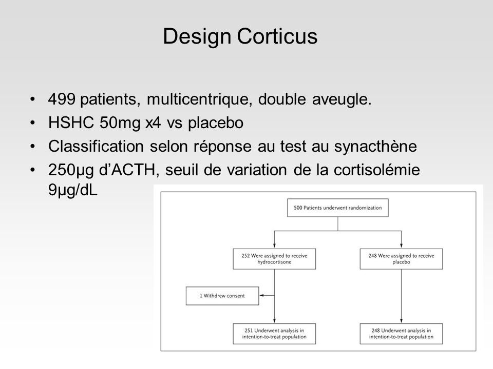 Design Corticus 499 patients, multicentrique, double aveugle. HSHC 50mg x4 vs placebo Classification selon réponse au test au synacthène 250µg dACTH,