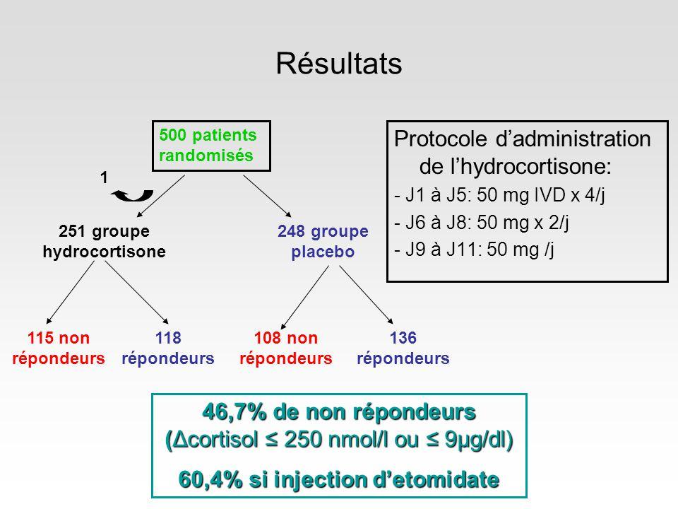 Résultats Protocole dadministration de lhydrocortisone: - J1 à J5: 50 mg IVD x 4/j - J6 à J8: 50 mg x 2/j - J9 à J11: 50 mg /j 500 patients randomisés 248 groupe placebo 251 groupe hydrocortisone 108 non répondeurs 136 répondeurs 118 répondeurs 115 non répondeurs 46,7% de non répondeurs (Δcortisol 250 nmol/l ou 9μg/dl) 60,4% si injection detomidate 1