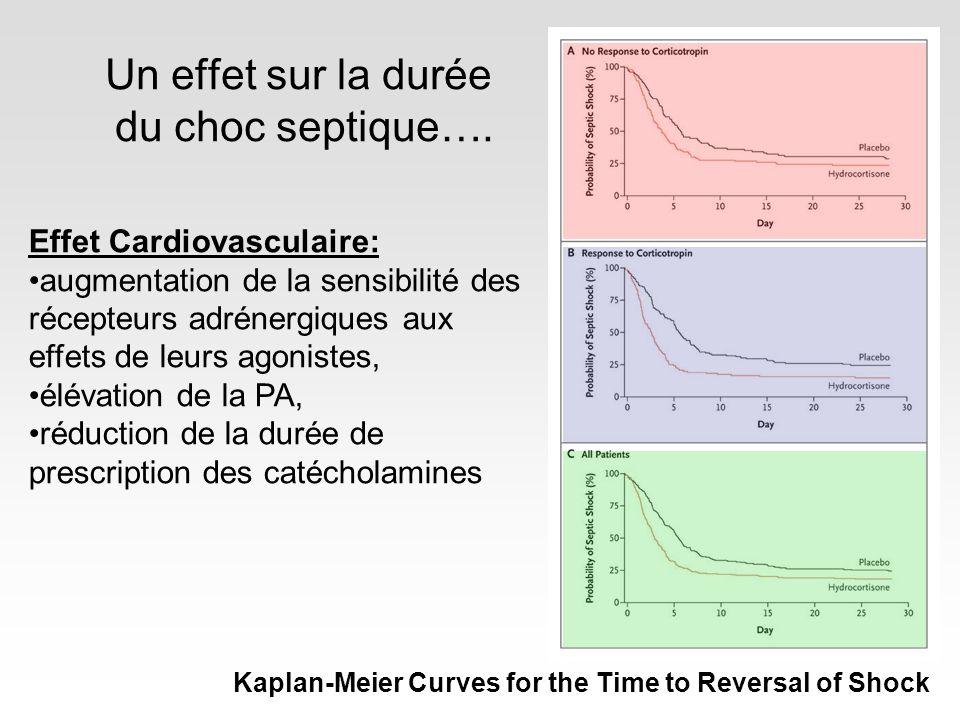 Un effet sur la durée du choc septique…. Kaplan-Meier Curves for the Time to Reversal of Shock Effet Cardiovasculaire: augmentation de la sensibilité