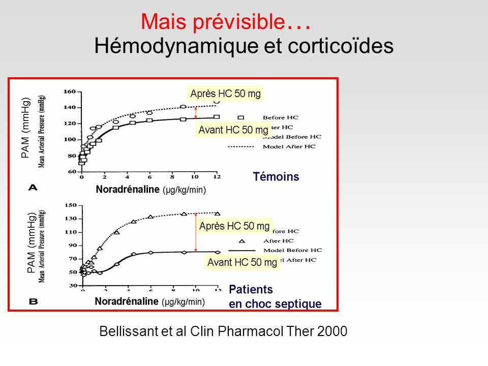 Hémodynamique et corticoïdes Bellissant et al Clin Pharmacol Ther 2000 Mais prévisible …