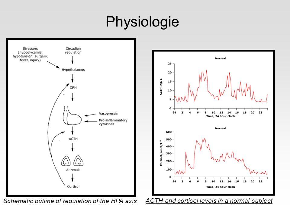 Dans le choc septique Cortisol levels in normal subjects and the critically ill Activation de laxe hypothalamo hypophysaire corticotrope Augmentation de la cortisolémie Surtout si I.Rénale, hypoalbuminémie Cytokines inflammatoires Perte du cycle nycthemeral Diminution de la cortisolemie: traitement, lésions cérébrales, néoplasie, hémorragie surrénalienne, corticotherapie anterieure… Malerba ICM 2005