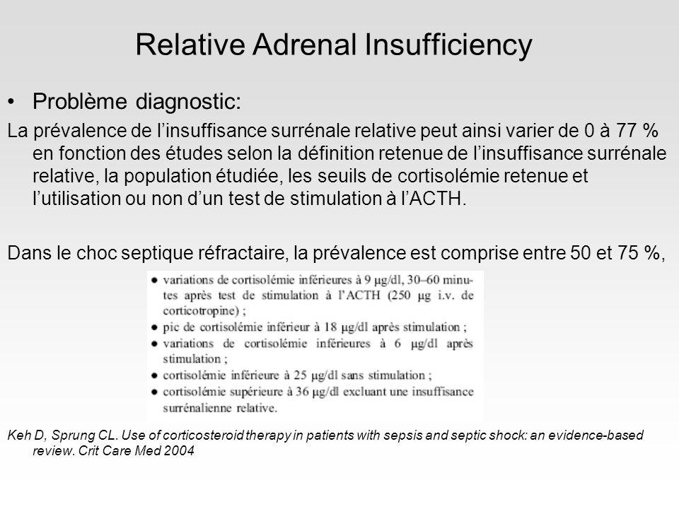 Relative Adrenal Insufficiency une valeur < 100 nmol/L (3,6 μg/dl) signe une insuffisance surrénalienne absolue Cortisolémie: valeur variable, difficilement interprétable mais si<15µg/dl mauvais facteur pronostic Test ACTH: cortisolémie de base, 250µg synacthène IV Cortisolémie à 30 et 60min Si le concept dinsuffisance surrénale relative est physio-pathologiquement valide, la supplémentation hormonale devrait améliorer les patients avec un delta cortisol< 9μg/dl mais pas les autres… Outcomes of septic shock associated with baseline cortisol level and adrenal responsiveness to 250 mcg injection of cosyntropin Annane, D et al.