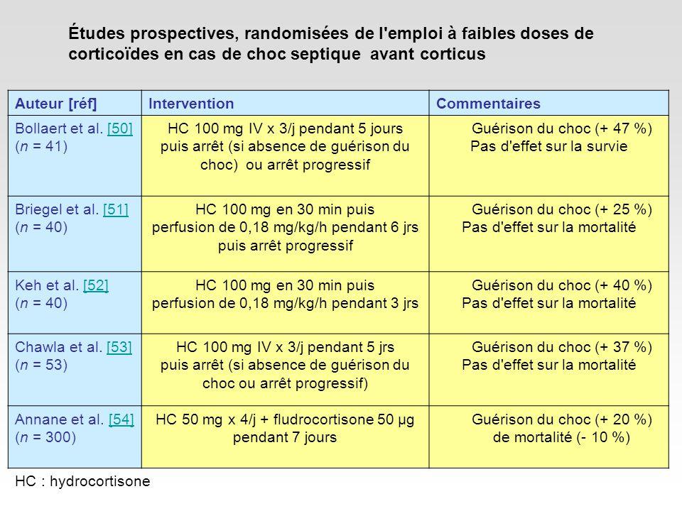 Létude/exception française 300 patients, monocentrique, double aveugle Placebo VS HSHC (50mg x 4) + fludroC (50µg) Patient non déchoqué au bout dune heure Classification selon réponse au test au synacthene 250µg dACTH, seuil de variation de la cortisolemie 9µg/dL