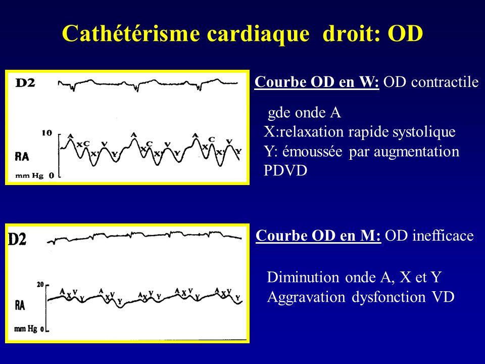 Cathétérisme cardiaque droit: OD Courbe OD en M: OD inefficace Courbe OD en W: OD contractile gde onde A X:relaxation rapide systolique Y: émoussée pa
