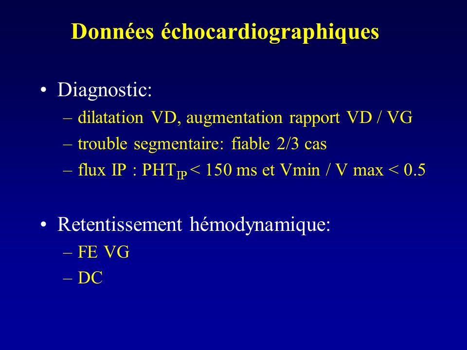 Données échocardiographiques Diagnostic: –dilatation VD, augmentation rapport VD / VG –trouble segmentaire: fiable 2/3 cas –flux IP : PHT IP < 150 ms