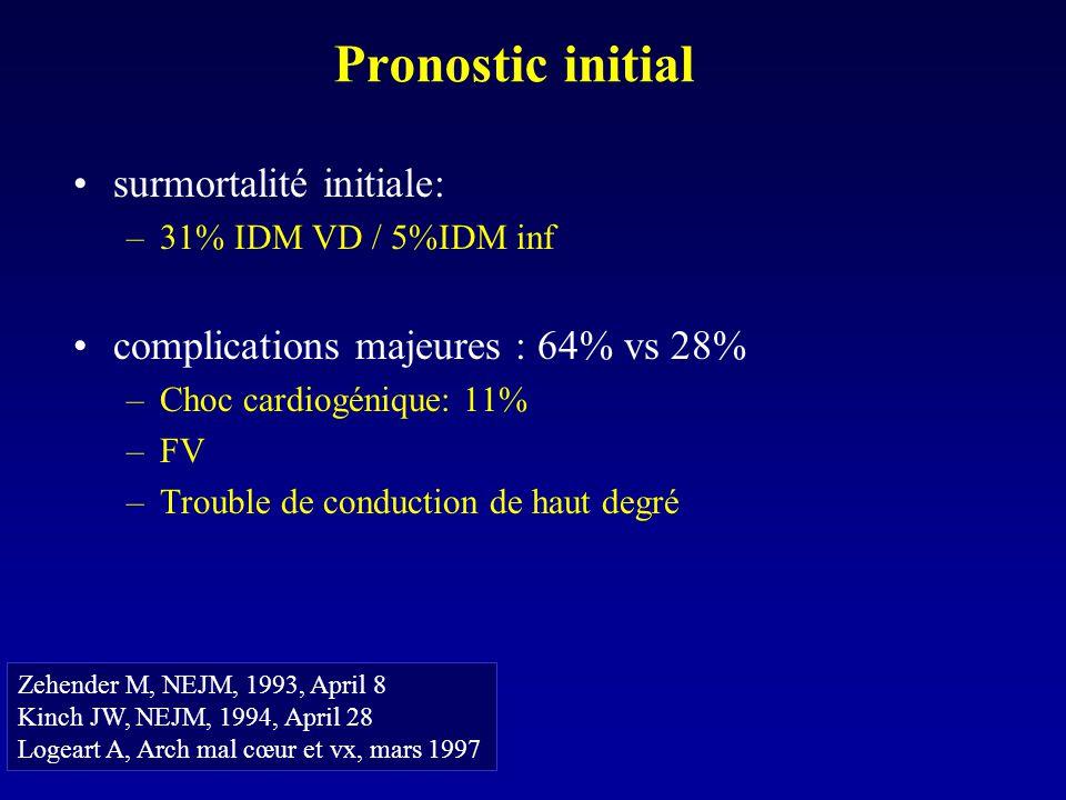 Pronostic initial surmortalité initiale: –31% IDM VD / 5%IDM inf complications majeures : 64% vs 28% –Choc cardiogénique: 11% –FV –Trouble de conducti