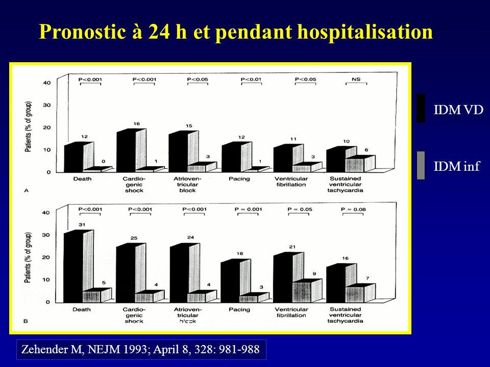 Zehender, M. et al. N Engl J Med 1993;328:981-988 Pronostic à 24 h et pendant hospitalisation IDM VD IDM inf Zehender M, NEJM 1993; April 8, 328: 981-