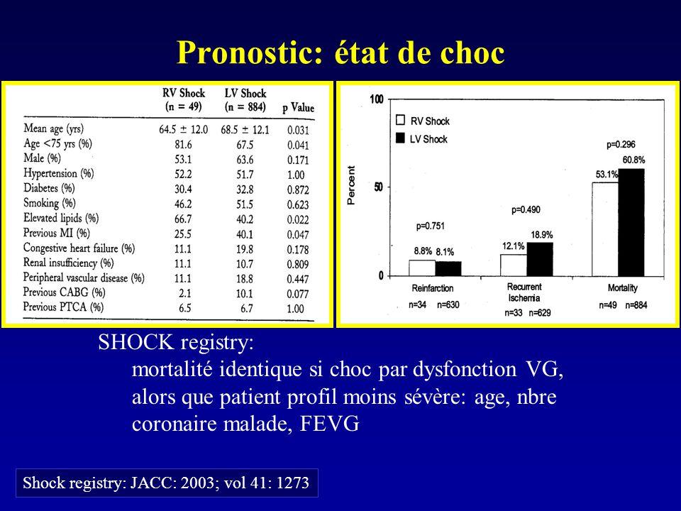 Pronostic: état de choc Shock registry: JACC: 2003; vol 41: 1273 SHOCK registry: mortalité identique si choc par dysfonction VG, alors que patient pro