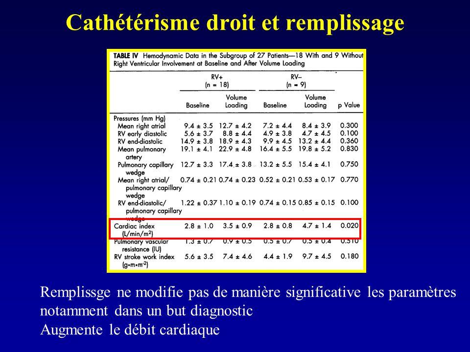 Remplissge ne modifie pas de manière significative les paramètres notamment dans un but diagnostic Augmente le débit cardiaque Cathétérisme droit et r
