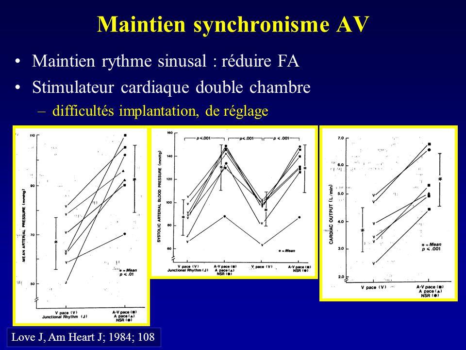 Maintien synchronisme AV Maintien rythme sinusal : réduire FA Stimulateur cardiaque double chambre –difficultés implantation, de réglage Love J, Am He