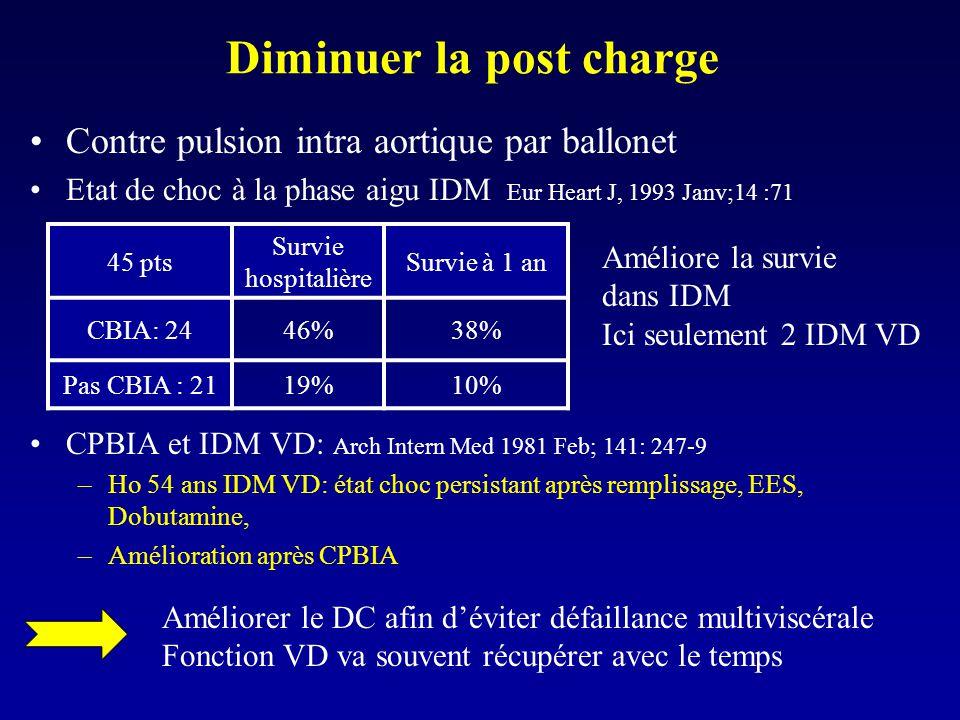 Diminuer la post charge Contre pulsion intra aortique par ballonet Etat de choc à la phase aigu IDM Eur Heart J, 1993 Janv;14 :71 CPBIA et IDM VD: Arc