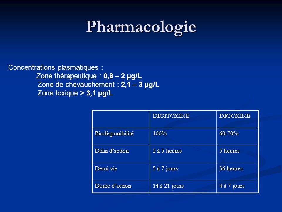 Pharmacologie DIGITOXINEDIGOXINE Biodisponibilité100%60-70% Délai daction 3 à 5 heures 5 heures Demi vie 5 à 7 jours 36 heures Durée daction 14 à 21 jours 4 à 7 jours Concentrations plasmatiques : Zone thérapeutique : 0,8 – 2 µg/L Zone de chevauchement : 2,1 – 3 µg/L Zone toxique > 3,1 µg/L