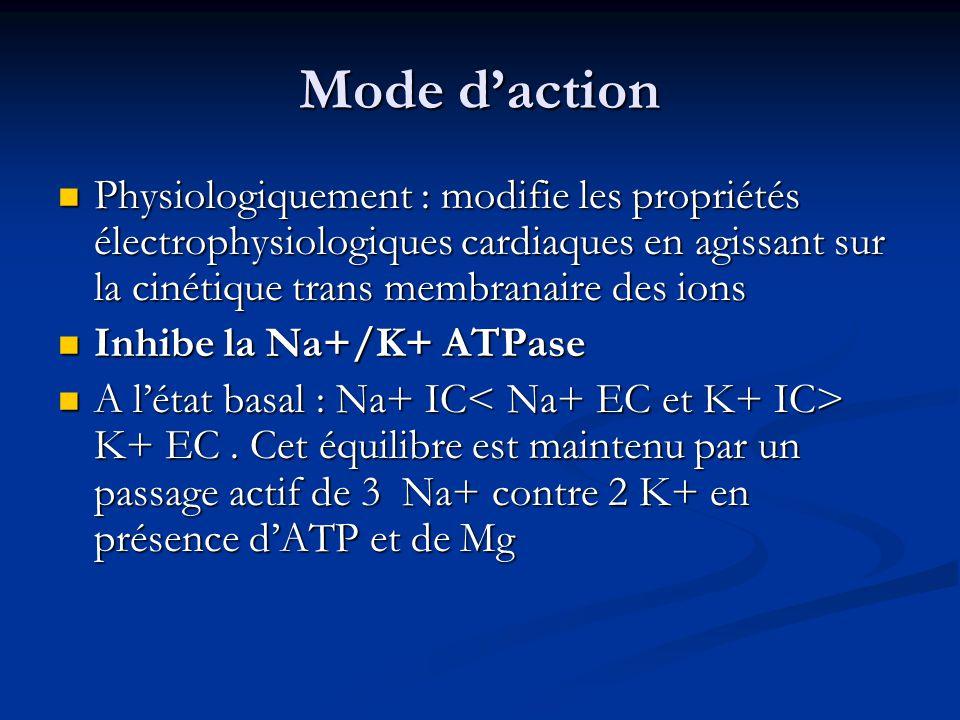 Mode daction Physiologiquement : modifie les propriétés électrophysiologiques cardiaques en agissant sur la cinétique trans membranaire des ions Physiologiquement : modifie les propriétés électrophysiologiques cardiaques en agissant sur la cinétique trans membranaire des ions Inhibe la Na+/K+ ATPase Inhibe la Na+/K+ ATPase A létat basal : Na+ IC K+ EC.