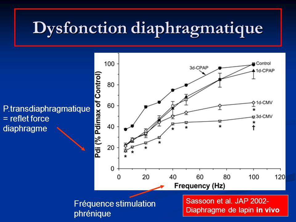 Dysfonction diaphragmatique Sassoon et al. JAP 2002- Diaphragme de lapin in vivo P.transdiaphragmatique = reflet force diaphragme Fréquence stimulatio