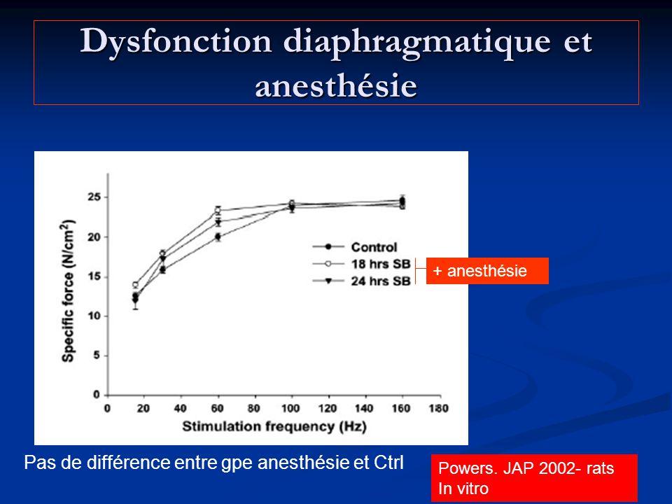Dysfonction diaphragmatique et anesthésie Powers. JAP 2002- rats In vitro + anesthésie Pas de différence entre gpe anesthésie et Ctrl